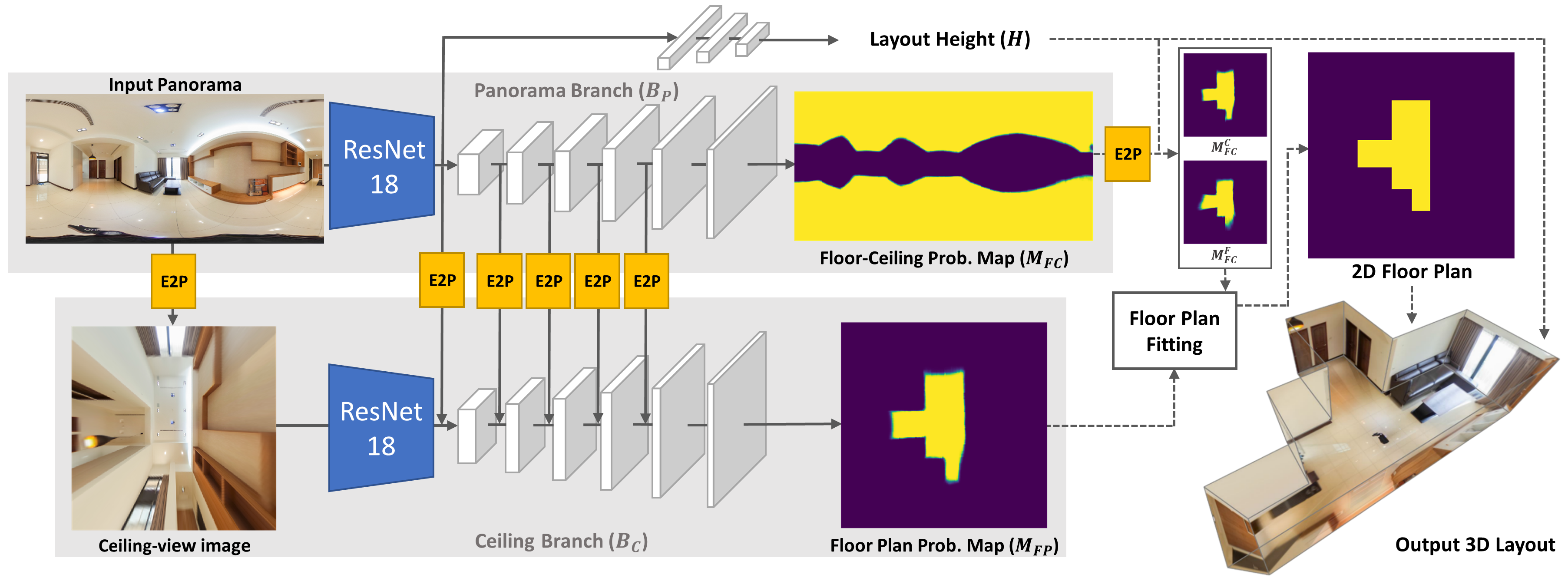 DuLa-Net: A Dual-Projection Network for Estimating Room